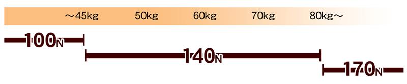 体重適合表